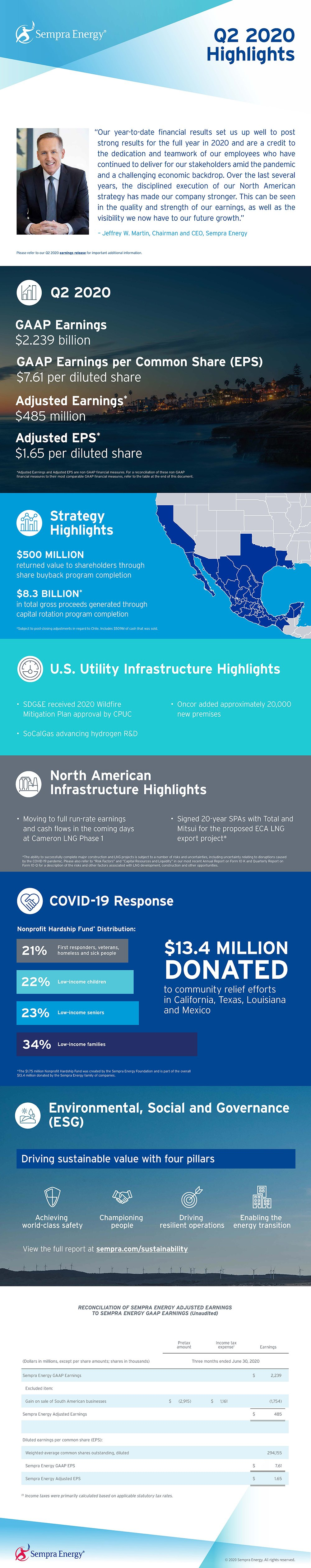 Sempra Energy's Q2 2020 Earnings Highlights Infographic