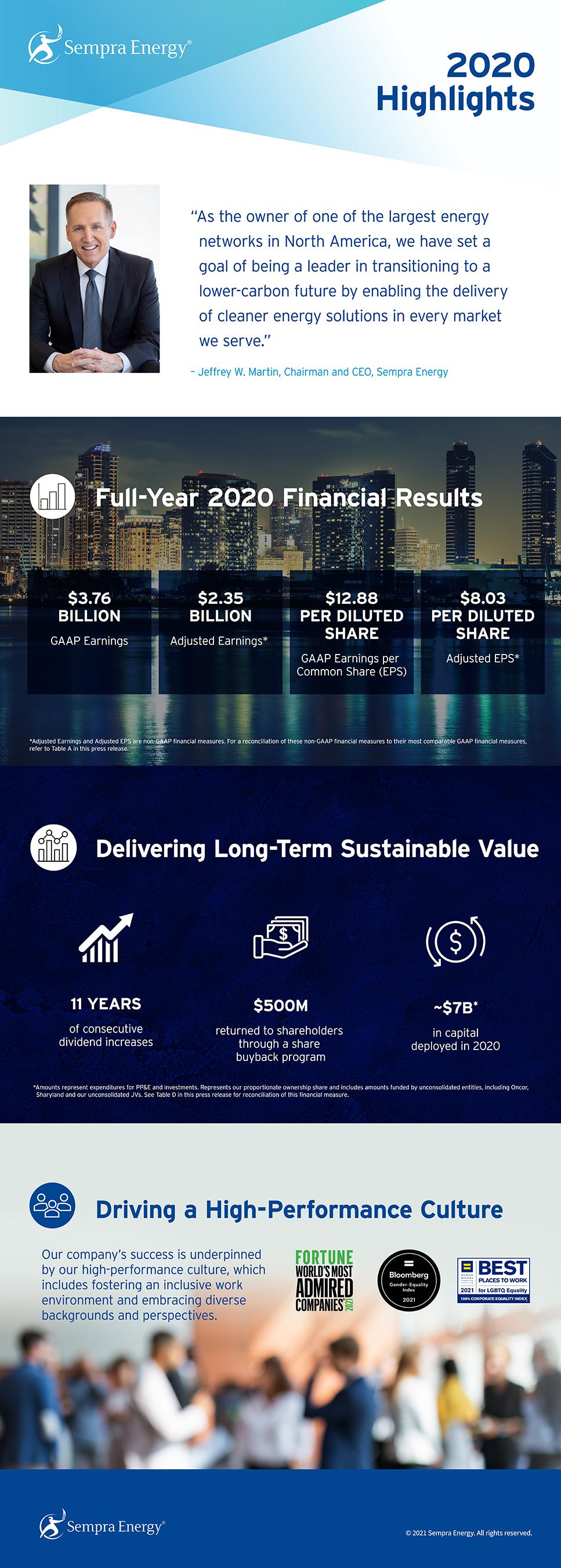 Sempra 2020 Q4 infographic