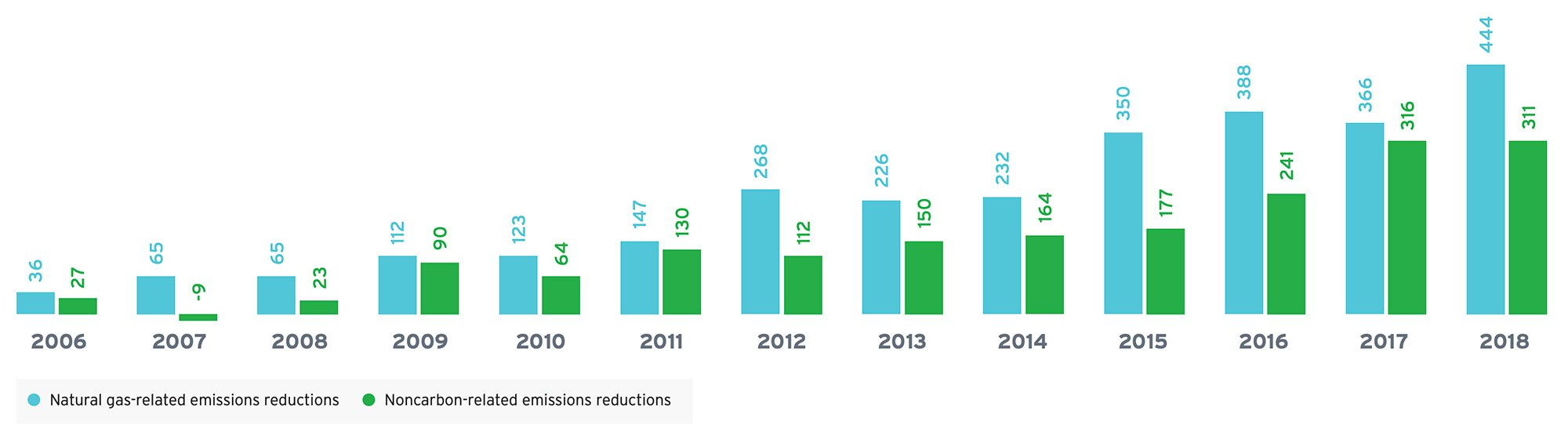 U.S. Emissions Reductions as a Result of Increased Use of Natural Gas and Renewables
