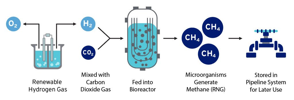how to convert hydrogen into renewable natural gas