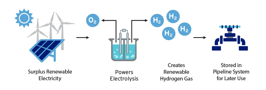 how to convert solar and wind energy into renewable hydrogen gas